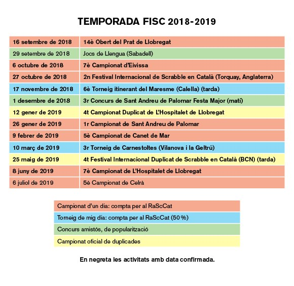 campionat, torneig, duplicada, oficial, temporada, 2018-2019, 2019, 2018, FISC, Federació Internacional de Scrabble en Català, scrabble, català, llengua, llengua catalana, scrabbleCAT