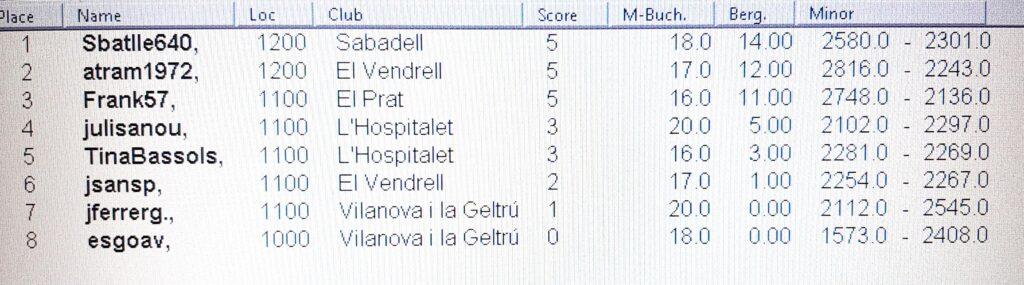 fix_cronica_campionat_virtual_scrabble_catala_FISC_LH_hospitalet